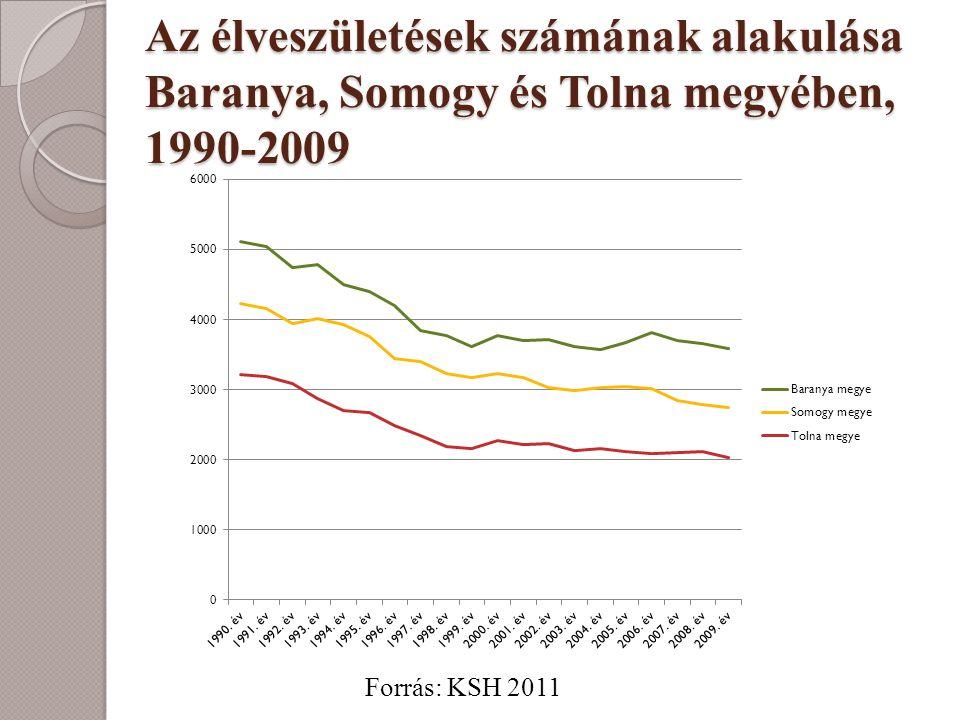 Az élveszületések számának alakulása Baranya, Somogy és Tolna megyében, 1990-2009 Forrás: KSH 2011