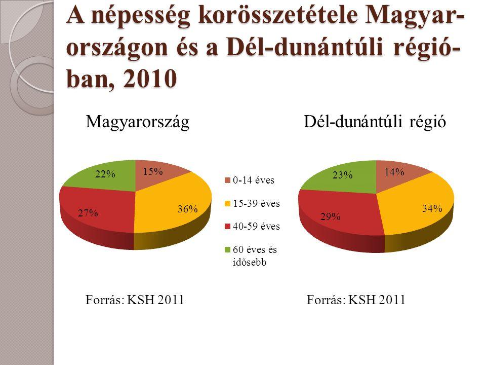 A népesség korösszetétele Magyar- országon és a Dél-dunántúli régió- ban, 2010 Magyarország Forrás: KSH 2011 Dél-dunántúli régió Forrás: KSH 2011