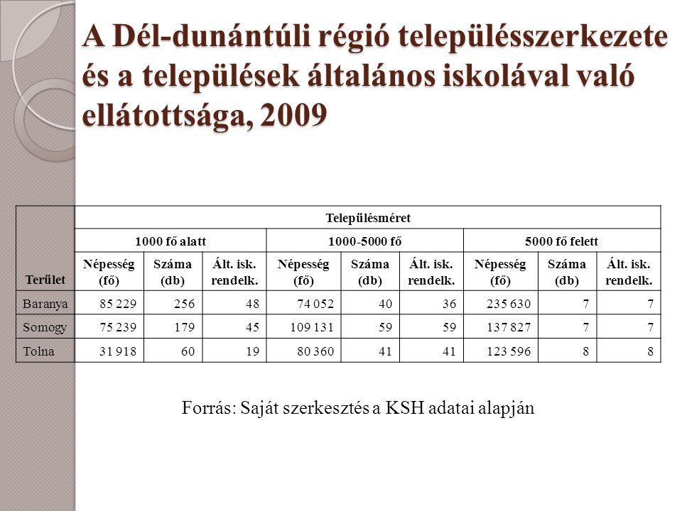 A Dél-dunántúli régió településszerkezete és a települések általános iskolával való ellátottsága, 2009 Forrás: Saját szerkesztés a KSH adatai alapján
