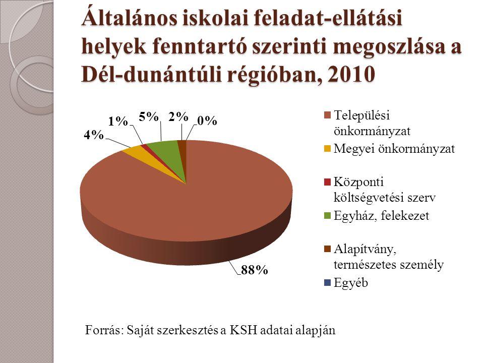 Általános iskolai feladat-ellátási helyek fenntartó szerinti megoszlása a Dél-dunántúli régióban, 2010 Forrás: Saját szerkesztés a KSH adatai alapján