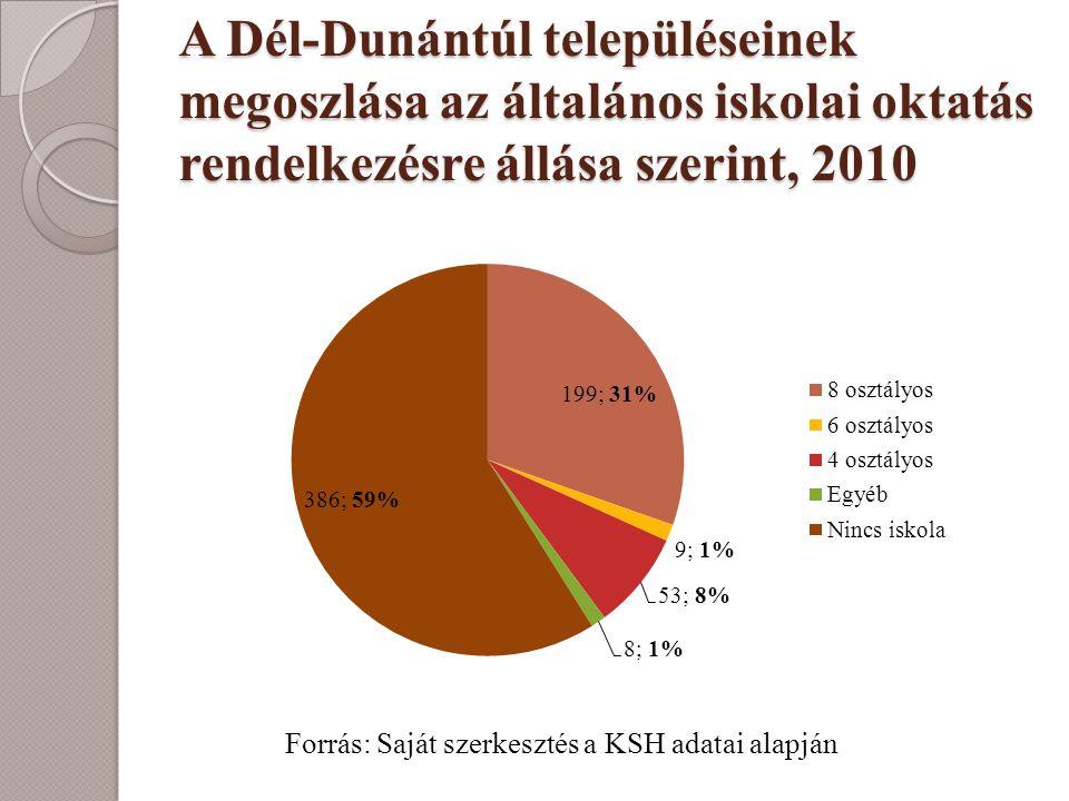 A Dél-Dunántúl településeinek megoszlása az általános iskolai oktatás rendelkezésre állása szerint, 2010 Forrás: Saját szerkesztés a KSH adatai alapjá