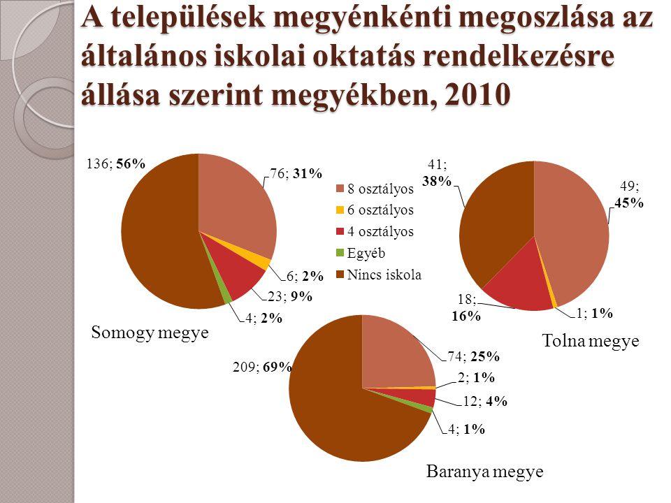 A települések megyénkénti megoszlása az általános iskolai oktatás rendelkezésre állása szerint megyékben, 2010 Baranya megye Somogy megye Tolna megye