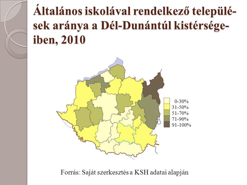Általános iskolával rendelkező települé- sek aránya a Dél-Dunántúl kistérsége- iben, 2010 Forrás: Saját szerkesztés a KSH adatai alapján