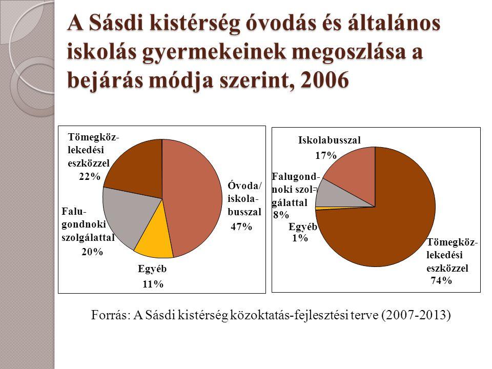 A Sásdi kistérség óvodás és általános iskolás gyermekeinek megoszlása a bejárás módja szerint, 2006 Forrás: A Sásdi kistérség közoktatás-fejlesztési t