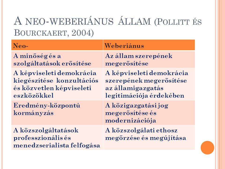 A NEO - WEBERIÁNUS ÁLLAM (P OLLITT ÉS B OURCKAERT, 2004) Neo-Weberiánus A minőség és a szolgáltatások erősítése Az állam szerepének megerősítése A képviseleti demokrácia kiegészítése konzultációs és közvetlen képviseleti eszközökkel A képviseleti demokrácia szerepének megerősítése az államigazgatás legitimációja érdekében Eredmény-központú kormányzás A közigazgatási jog megerősítése és modernizációja A közszolgáltatások professzionális és menedzserialista felfogása A közszolgálati ethosz megőrzése és megújítása