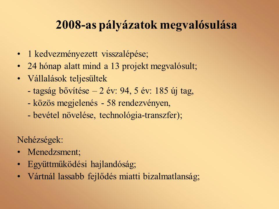 1 kedvezményezett visszalépése; 24 hónap alatt mind a 13 projekt megvalósult; Vállalások teljesültek - tagság bővítése – 2 év: 94, 5 év: 185 új tag, -