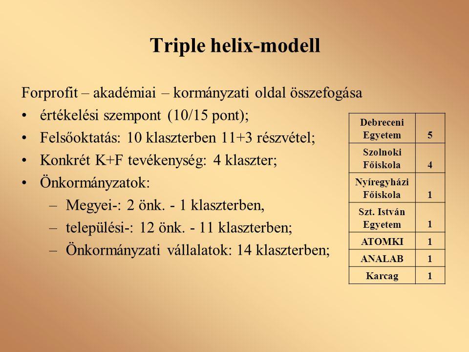 Triple helix-modell Forprofit – akadémiai – kormányzati oldal összefogása értékelési szempont (10/15 pont); Felsőoktatás: 10 klaszterben 11+3 részvéte