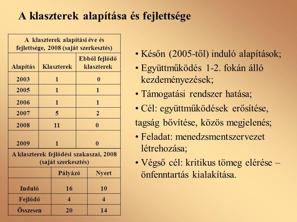 A klaszterek alapítása és fejlettsége Későn (2005-től) induló alapítások; Együttműködés 1-2. fokán álló kezdeményezések; Támogatási rendszer hatása; C