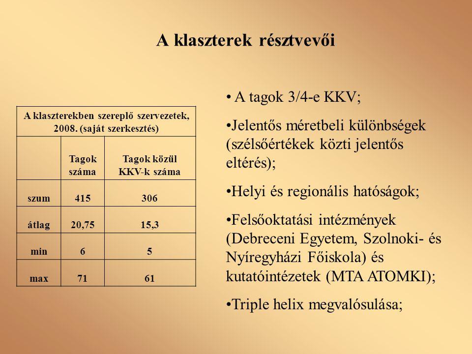 A klaszterek résztvevői A klaszterekben szereplő szervezetek, 2008. (saját szerkesztés) Tagok száma Tagok közül KKV-k száma szum415306 átlag20,7515,3