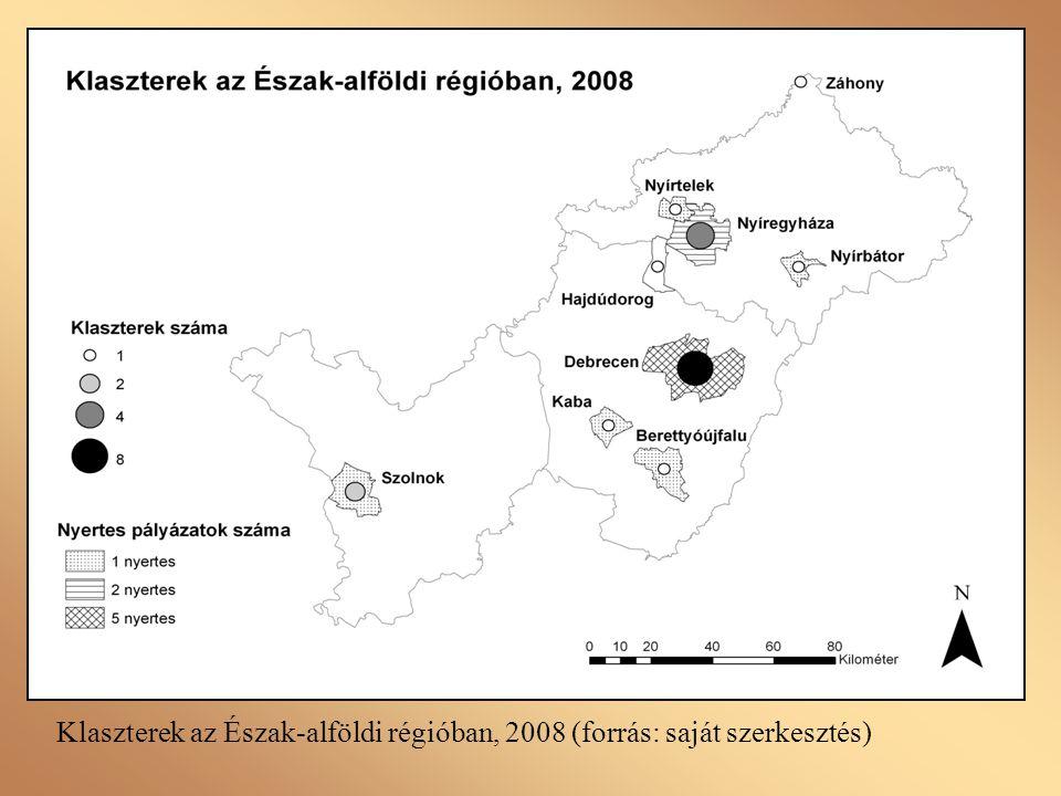 Klaszterek tevékenységei az Észak-alföldi régióban, 2008 (forrás: saját szerkesztés)