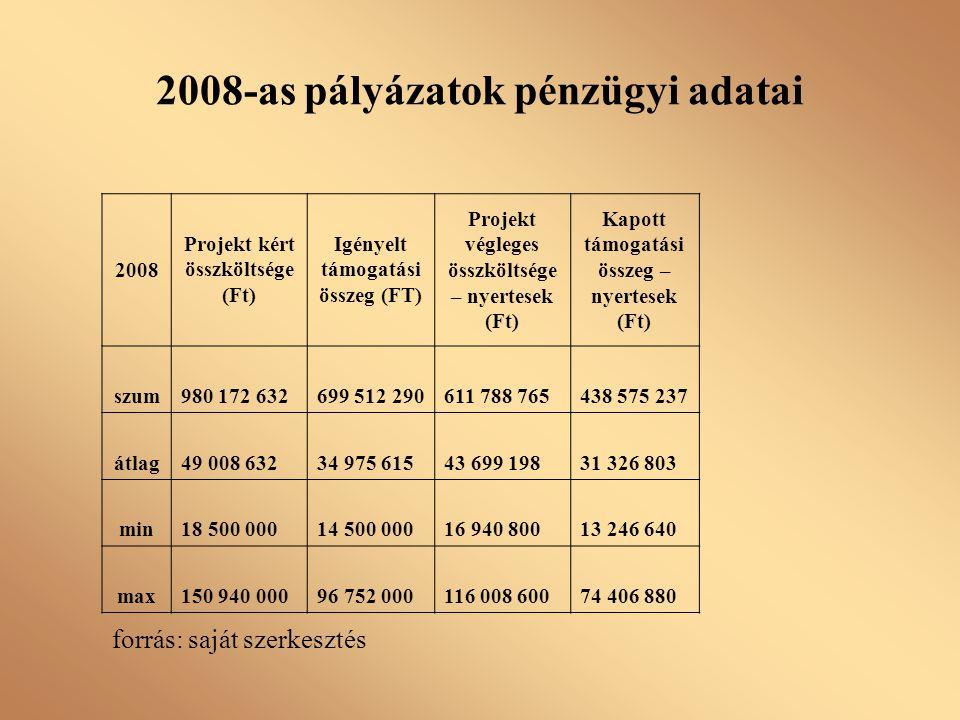 2008-as pályázatok pénzügyi adatai 2008 Projekt kért összköltsége (Ft) Igényelt támogatási összeg (FT) Projekt végleges összköltsége – nyertesek (Ft)