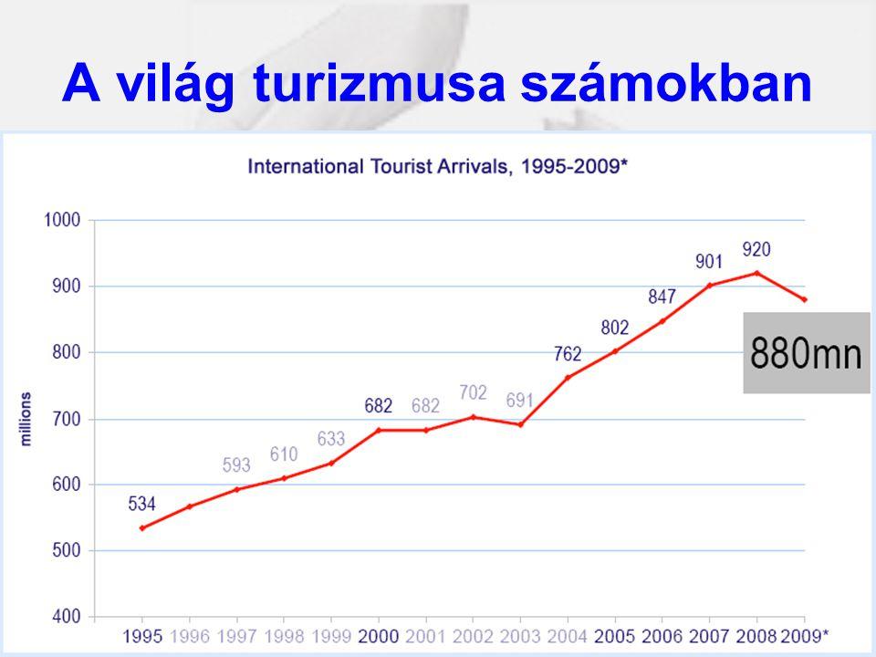 A világ turizmusa számokban