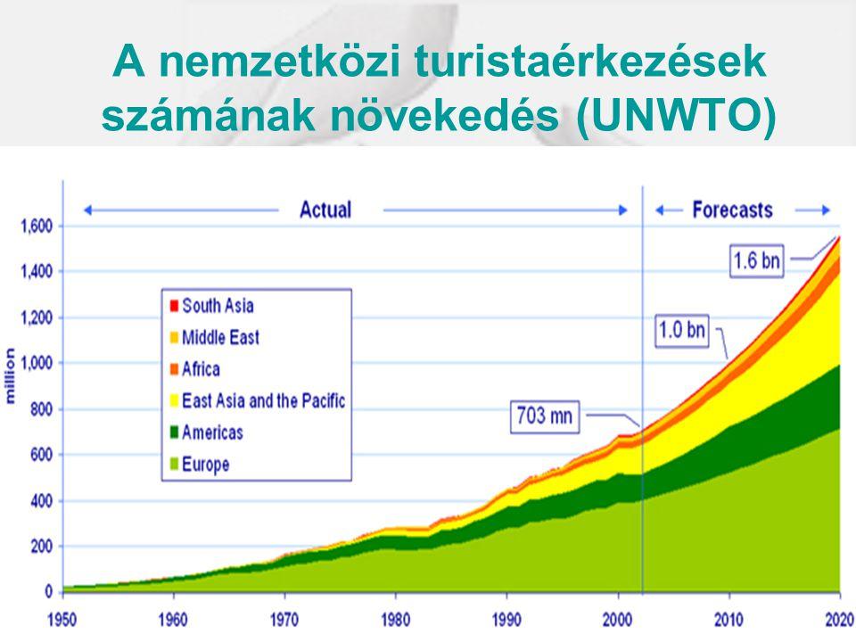 A nemzetközi turistaérkezések számának növekedés (UNWTO)