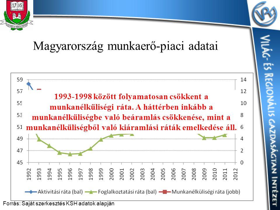 Magyarország munkaerő-piaci adatai Forrás: Saját szerkesztés KSH adatok alapján 1993-1998 között folyamatosan csökkent a munkanélküliségi ráta. A hátt