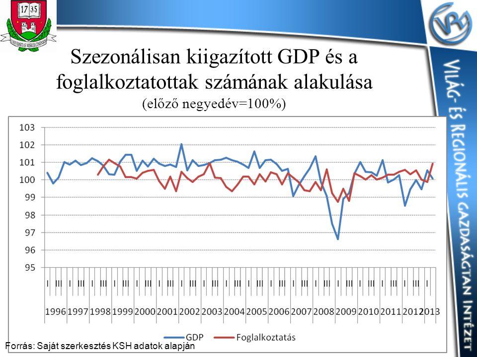 Szezonálisan kiigazított GDP és a foglalkoztatottak számának alakulása (előző negyedév=100%) Forrás: Saját szerkesztés KSH adatok alapján
