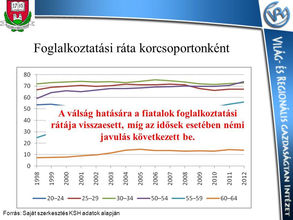Foglalkoztatási ráta korcsoportonként Forrás: Saját szerkesztés KSH adatok alapján A válság hatására a fiatalok foglalkoztatási rátája visszaesett, mí