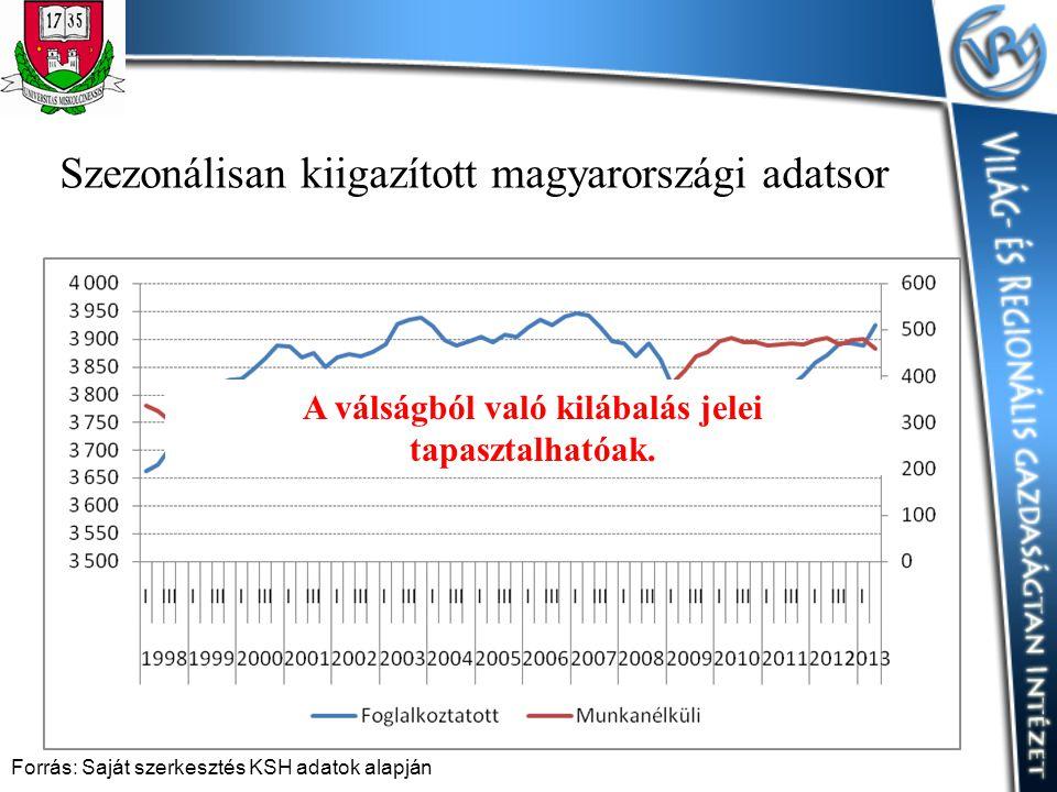 Szezonálisan kiigazított magyarországi adatsor Forrás: Saját szerkesztés KSH adatok alapján A válságból való kilábalás jelei tapasztalhatóak.