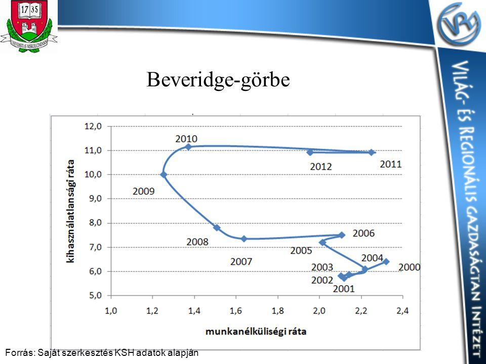 Beveridge-görbe Forrás: Saját szerkesztés KSH adatok alapján