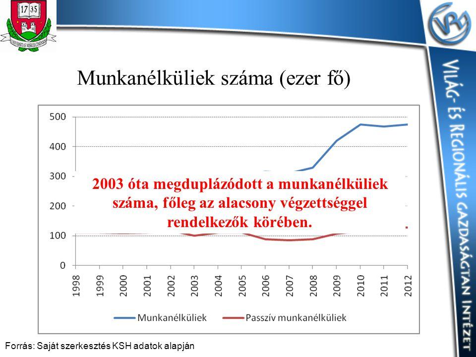 Munkanélküliek száma (ezer fő) Forrás: Saját szerkesztés KSH adatok alapján 2003 óta megduplázódott a munkanélküliek száma, főleg az alacsony végzetts