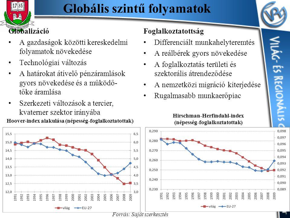 Kelet-Közép-Európa Hoover-index alakulása Európában (népesség és foglalkoztatottság alapján) Forrás: Saját szerkesztés Worldbank adatok alapján A 2004.