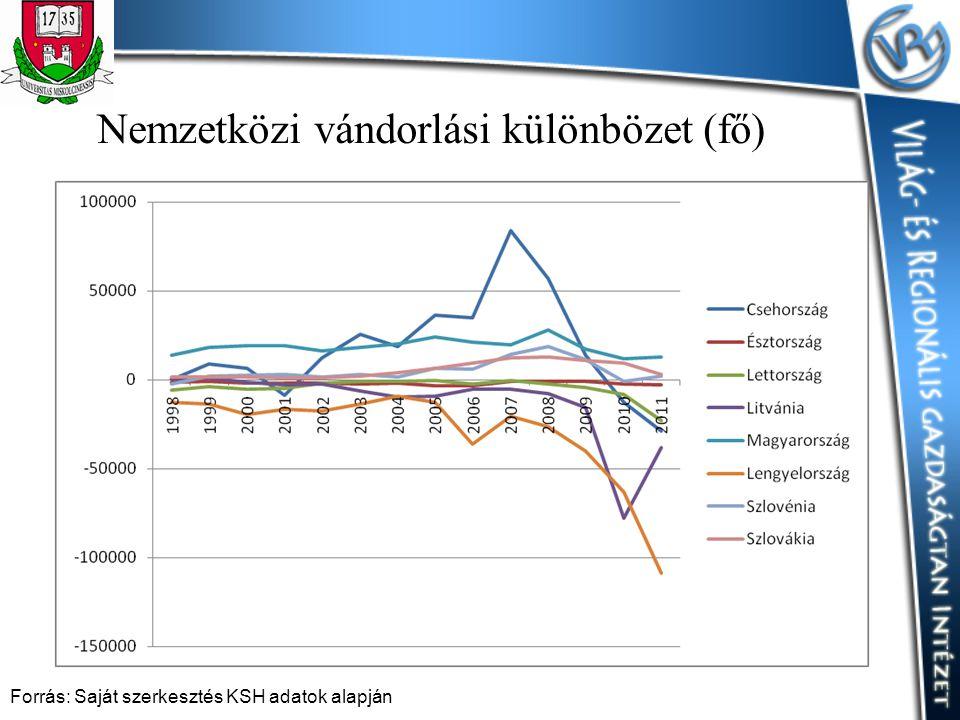 Nemzetközi vándorlási különbözet (fő) Forrás: Saját szerkesztés KSH adatok alapján