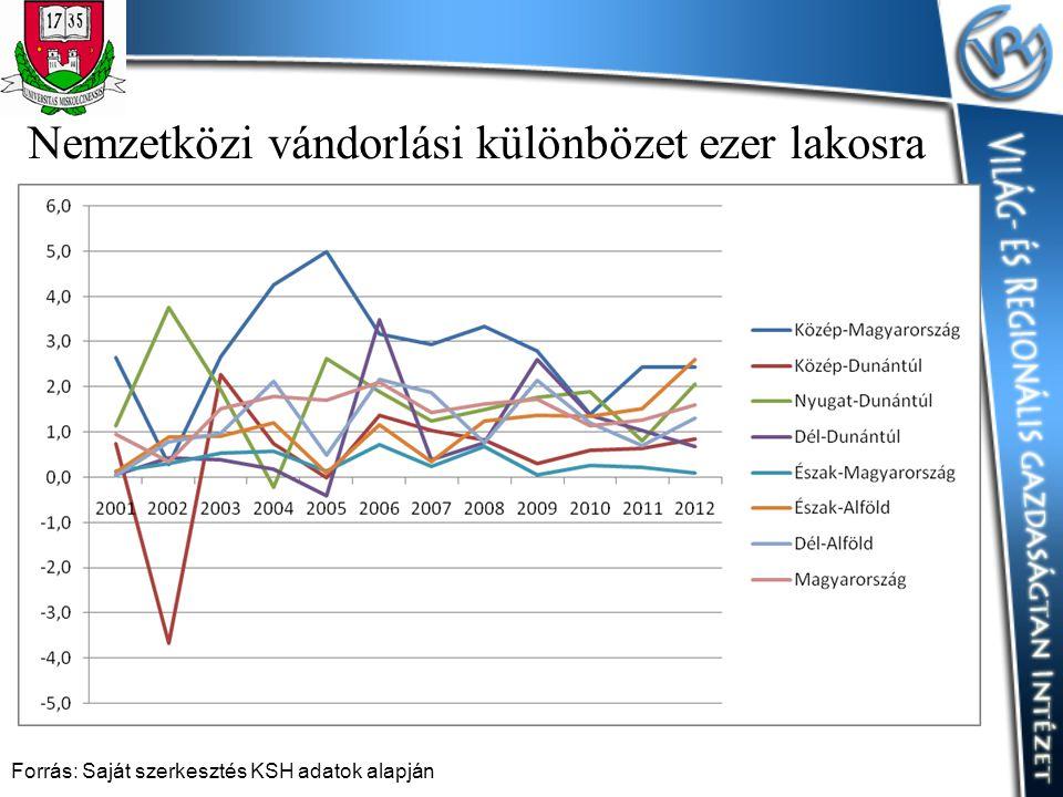 Nemzetközi vándorlási különbözet ezer lakosra Forrás: Saját szerkesztés KSH adatok alapján