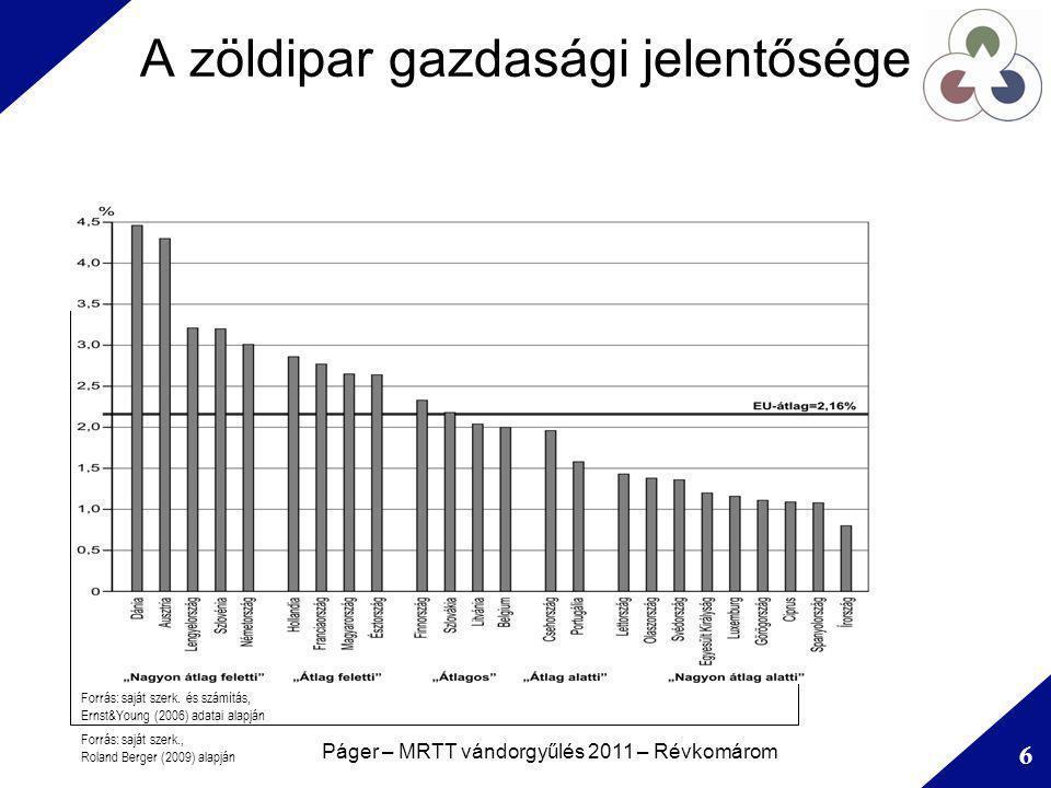 A zöldipar gazdasági jelentősége A világpiaci volumen alakulása –Dinamikus növekedés A zöldipar európai uniós piaci volumene –A teljes környezetipari volumen alapján –Az egy főre jutó GDP-hez arányosítva A zöldipar hatása a foglalkoztatásra –Újradefiniálás, új munkahelyek –Megszűnés, lecserélődés Páger – MRTT vándorgyűlés 2011 – Révkomárom 6 Forrás: saját szerk., Roland Berger (2009) alapján Forrás: saját szerk.