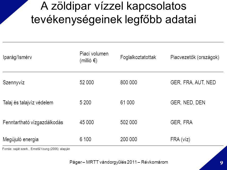 A zöldipar vízzel kapcsolatos tevékenységeinek legfőbb adatai Páger – MRTT vándorgyűlés 2011 – Révkomárom 9 Iparág/Ismérv Piaci volumen (millió €) FoglalkoztatottakPiacvezetők (országok) Szennyvíz52 000800 000GER, FRA, AUT, NED Talaj és talajvíz védelem5 20061 000GER, NED, DEN Fenntartható vízgazdálkodás45 000502 000GER, FRA Megújuló energia6 100200 000FRA (víz) Forrás: saját szerk., Ernst&Young (2006) alapján