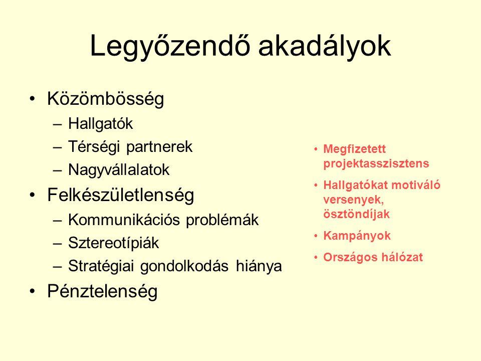 Legyőzendő akadályok Közömbösség –Hallgatók –Térségi partnerek –Nagyvállalatok Felkészületlenség –Kommunikációs problémák –Sztereotípiák –Stratégiai g