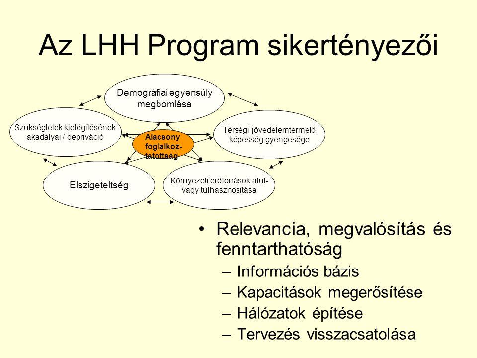 Az LHH Program sikertényezői Relevancia, megvalósítás és fenntarthatóság –Információs bázis –Kapacitások megerősítése –Hálózatok építése –Tervezés visszacsatolása Demográfiai egyensúly megbomlása Szükségletek kielégítésének akadályai / depriváció Környezeti erőforrások alul- vagy túlhasznosítása Elszigeteltség Térségi jövedelemtermelő képesség gyengesége Alacsony foglalkoz- tatottság