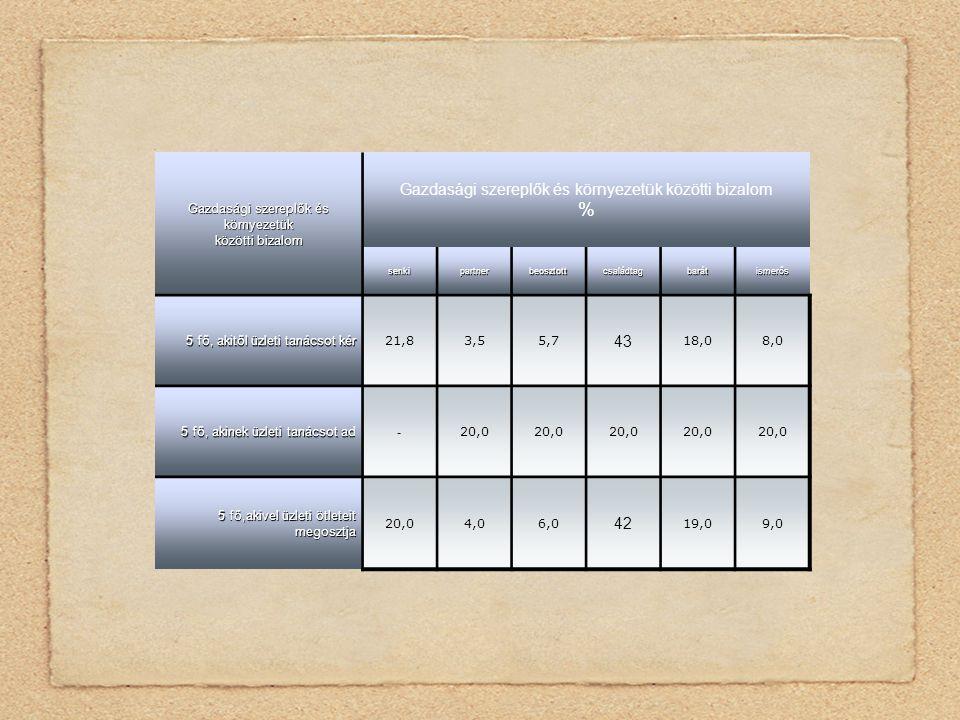 Gazdasági szereplők és környezetük közötti bizalom Gazdasági szereplők és környezetük közötti bizalom % senkipartnerbeosztottcsaládtagbarátismerős 5 fő, akitől üzleti tanácsot kér 21,83,55,7 43 18,08,0 5 fő, akinek üzleti tanácsot ad - 20,0 5 fő,akivel üzleti ötleteit megosztja 20,04,06,0 42 19,09,0