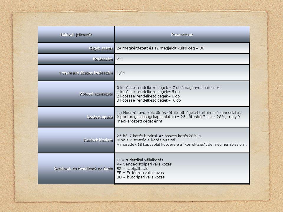 Hálózati jellemzők Paraméterek Cégek száma 24 megkérdezett és 12 megjelölt külső cég = 36 Kötésszám 25 1 cégre jutó átlagos kötésszám 1,04 Kötések szerkezete 0 kötéssel rendelkező cégek = 7 db magányos harcosok 1 kötéssel rendelkező cégek= 5 db 2 kötéssel rendelkező cégek= 6 db 3 kötéssel rendelkező cégek= 6 db Kötések típusa 1.) Hosszú távú, kölcsönös kötelezettségeket tartalmazó kapcsolatok (spontán gazdasági kapcsolatok) = 25 kötésből 7, azaz 28%, mely 9 megkérdezett céget érint Kötések-bizalom 25-ből 7 kötés bizalmi.