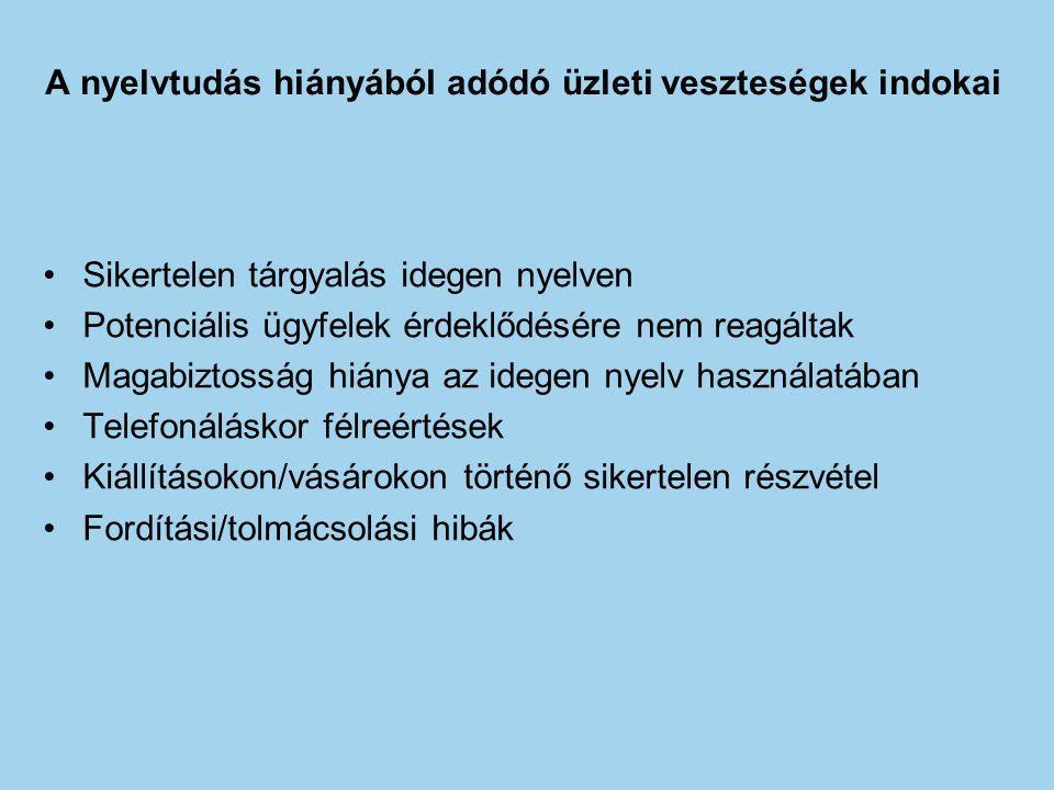 A nyelvtudás hiányából adódó üzleti veszteségek indokai Sikertelen tárgyalás idegen nyelven Potenciális ügyfelek érdeklődésére nem reagáltak Magabiztosság hiánya az idegen nyelv használatában Telefonáláskor félreértések Kiállításokon/vásárokon történő sikertelen részvétel Fordítási/tolmácsolási hibák