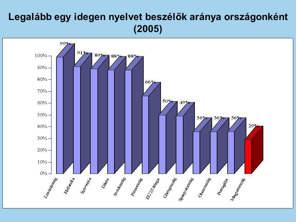 Legalább egy idegen nyelvet beszélők aránya országonként (2005)