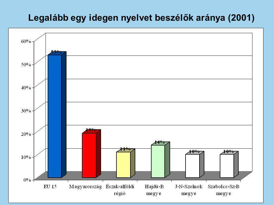 Legalább egy idegen nyelvet beszélők aránya (2001)