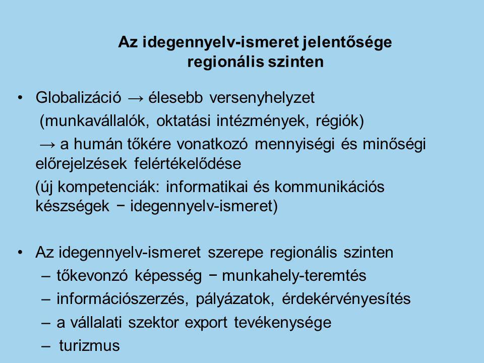 Az idegennyelv-ismeret jelentősége regionális szinten Globalizáció → élesebb versenyhelyzet (munkavállalók, oktatási intézmények, régiók) → a humán tőkére vonatkozó mennyiségi és minőségi előrejelzések felértékelődése (új kompetenciák: informatikai és kommunikációs készségek − idegennyelv-ismeret) Az idegennyelv-ismeret szerepe regionális szinten –tőkevonzó képesség − munkahely-teremtés –információszerzés, pályázatok, érdekérvényesítés –a vállalati szektor export tevékenysége – turizmus