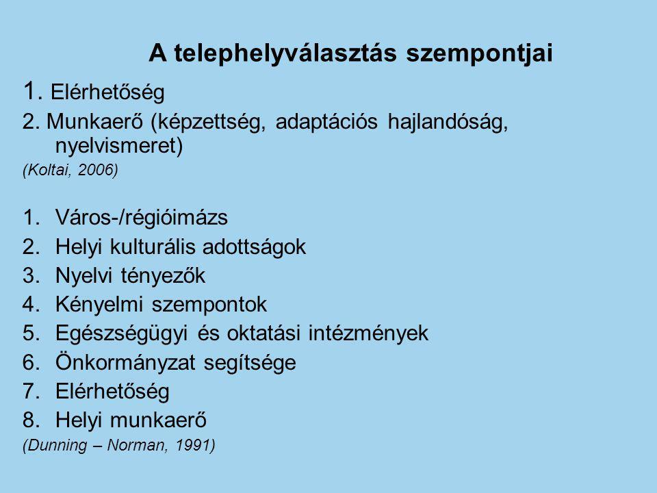 A telephelyválasztás szempontjai 1. Elérhetőség 2. Munkaerő (képzettség, adaptációs hajlandóság, nyelvismeret) (Koltai, 2006) 1.Város-/régióimázs 2.He