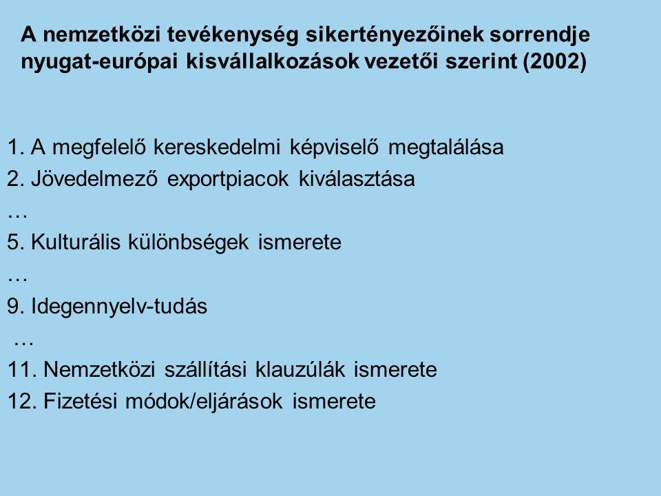 A nemzetközi tevékenység sikertényezőinek sorrendje nyugat-európai kisvállalkozások vezetői szerint (2002) 1. A megfelelő kereskedelmi képviselő megta