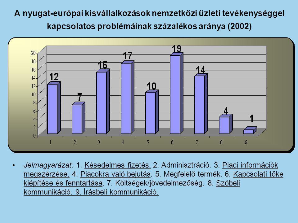A nyugat-európai kisvállalkozások nemzetközi üzleti tevékenységgel kapcsolatos problémáinak százalékos aránya (2002) Jelmagyarázat: 1. Késedelmes fize