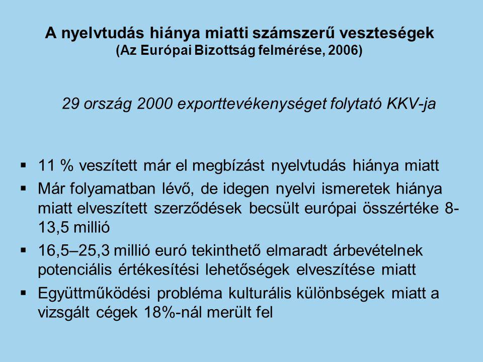 A nyelvtudás hiánya miatti számszerű veszteségek (Az Európai Bizottság felmérése, 2006) 29 ország 2000 exporttevékenységet folytató KKV-ja  11 % vesz