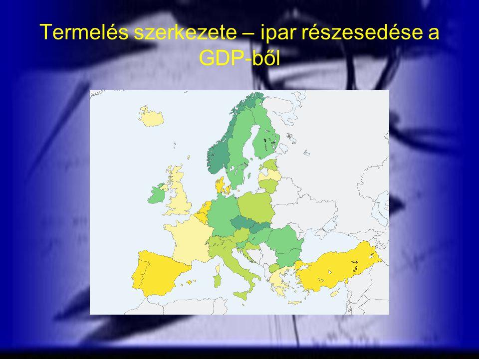 Termelés szerkezete – ipar részesedése a GDP-ből