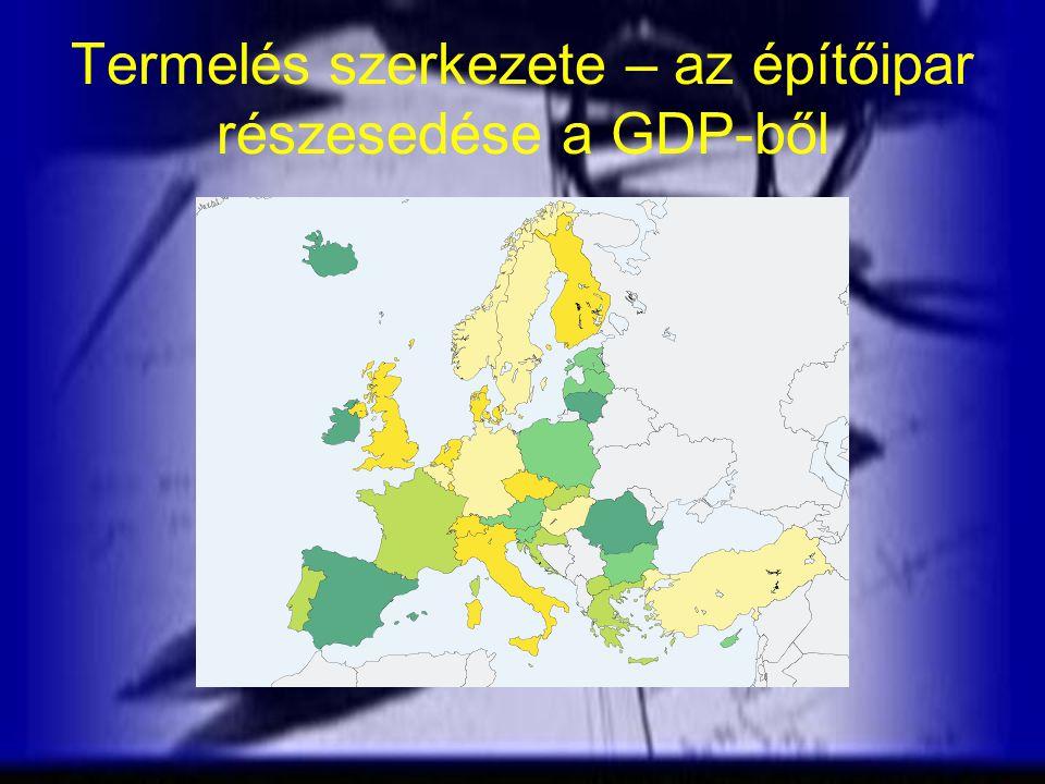 Termelés szerkezete – az építőipar részesedése a GDP-ből