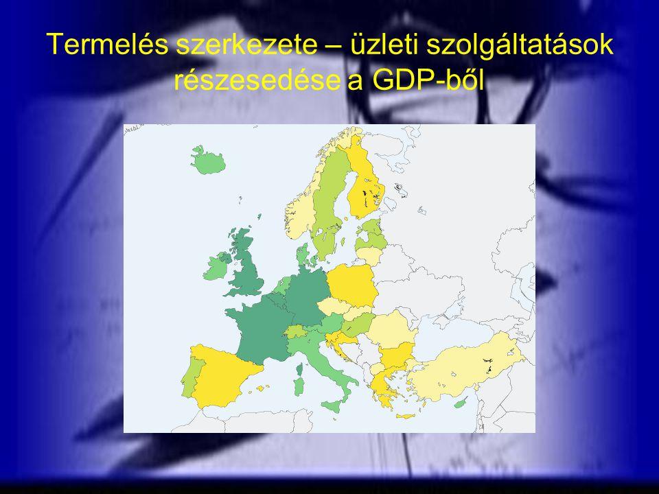 Termelés szerkezete – üzleti szolgáltatások részesedése a GDP-ből