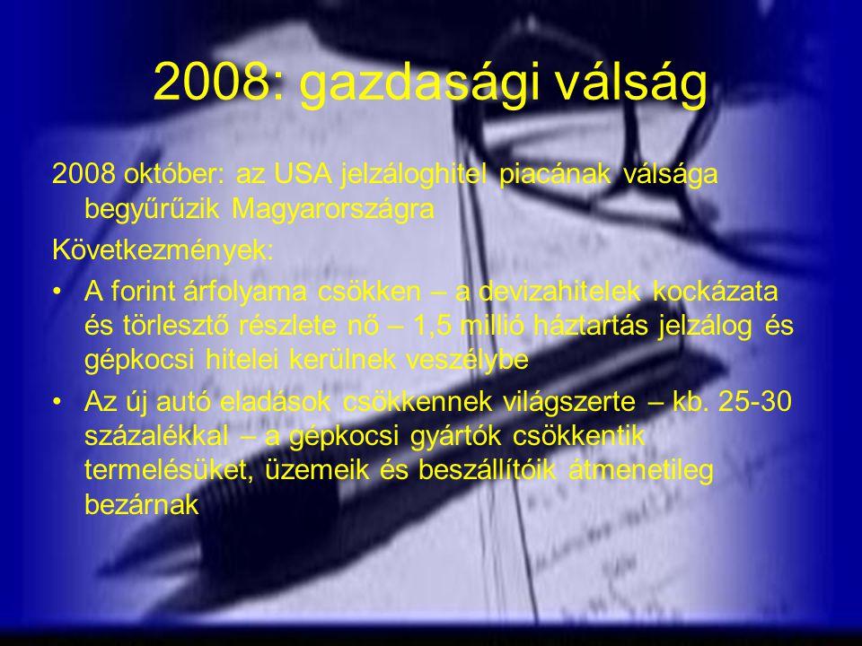 2008: gazdasági válság 2008 október: az USA jelzáloghitel piacának válsága begyűrűzik Magyarországra Következmények: A forint árfolyama csökken – a devizahitelek kockázata és törlesztő részlete nő – 1,5 millió háztartás jelzálog és gépkocsi hitelei kerülnek veszélybe Az új autó eladások csökkennek világszerte – kb.