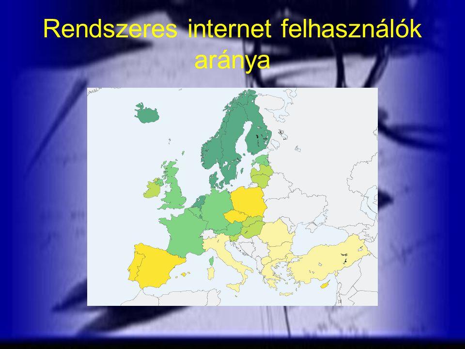 Rendszeres internet felhasználók aránya