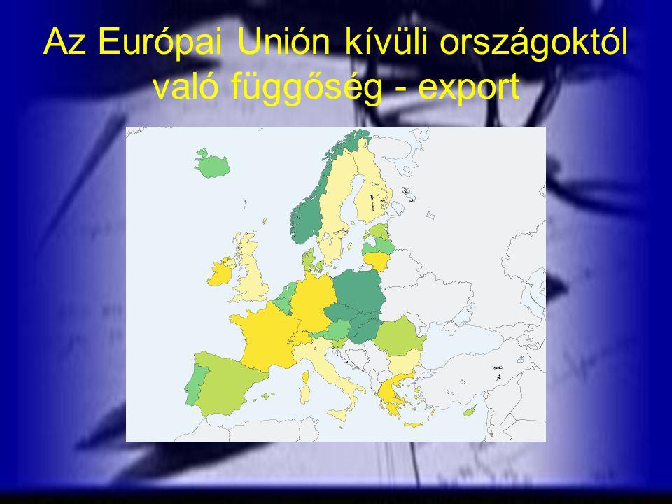 Az Európai Unión kívüli országoktól való függőség - export