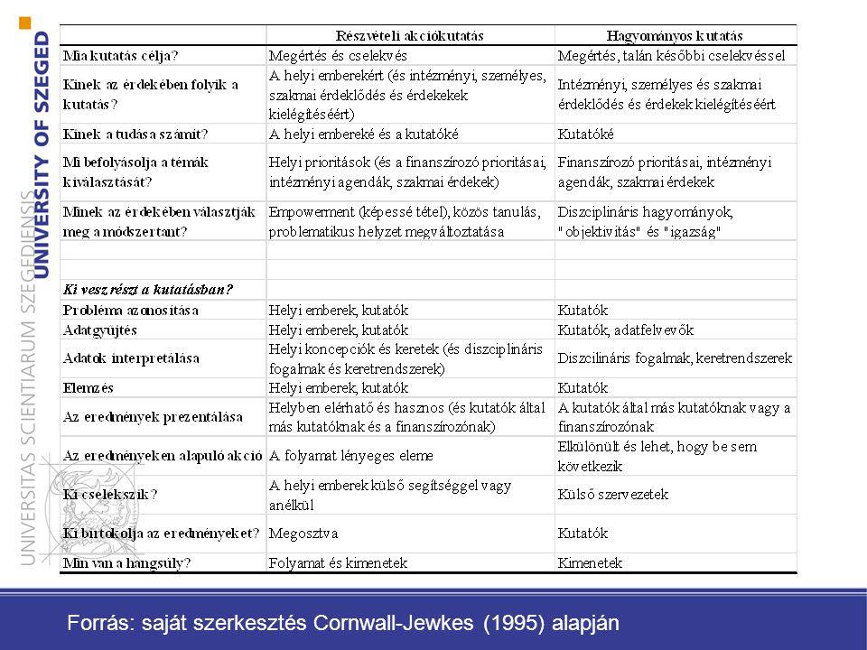 Forrás: saját szerkesztés Cornwall-Jewkes (1995) alapján