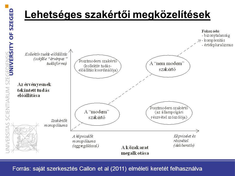 Lehetséges szakértői megközelítések Forrás: saját szerkesztés Callon et al (2011) elméleti keretét felhasználva