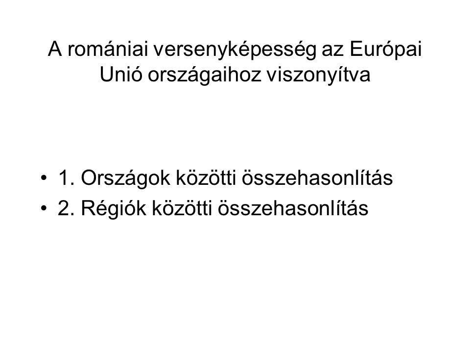 A romániai versenyképesség az Európai Unió országaihoz viszonyítva 1.