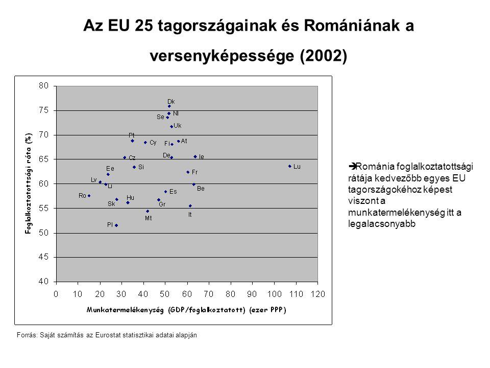Az EU 25 tagországainak és Romániának a versenyképessége (2002) Forrás: Saját számítás az Eurostat statisztikai adatai alapján  Románia foglalkoztatottsági rátája kedvezőbb egyes EU tagországokéhoz képest viszont a munkatermelékenység itt a legalacsonyabb